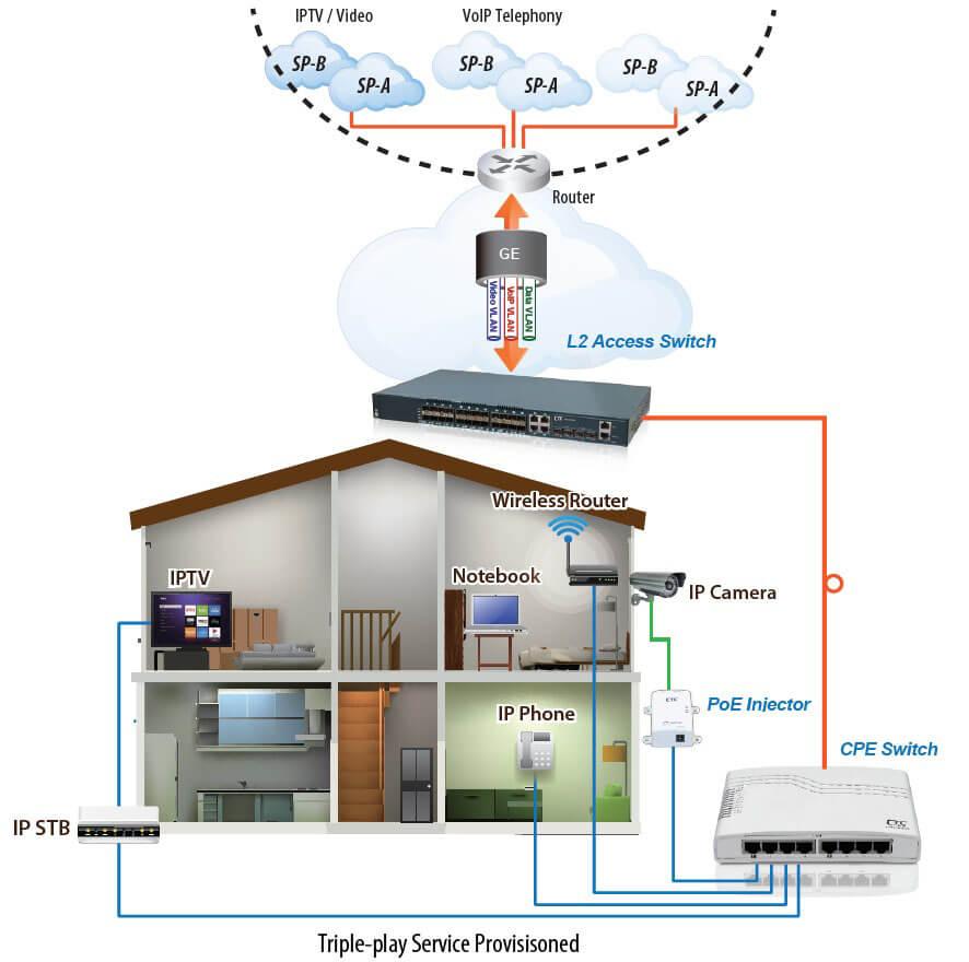 умный дом и видеонаблюдение от ДТЦ