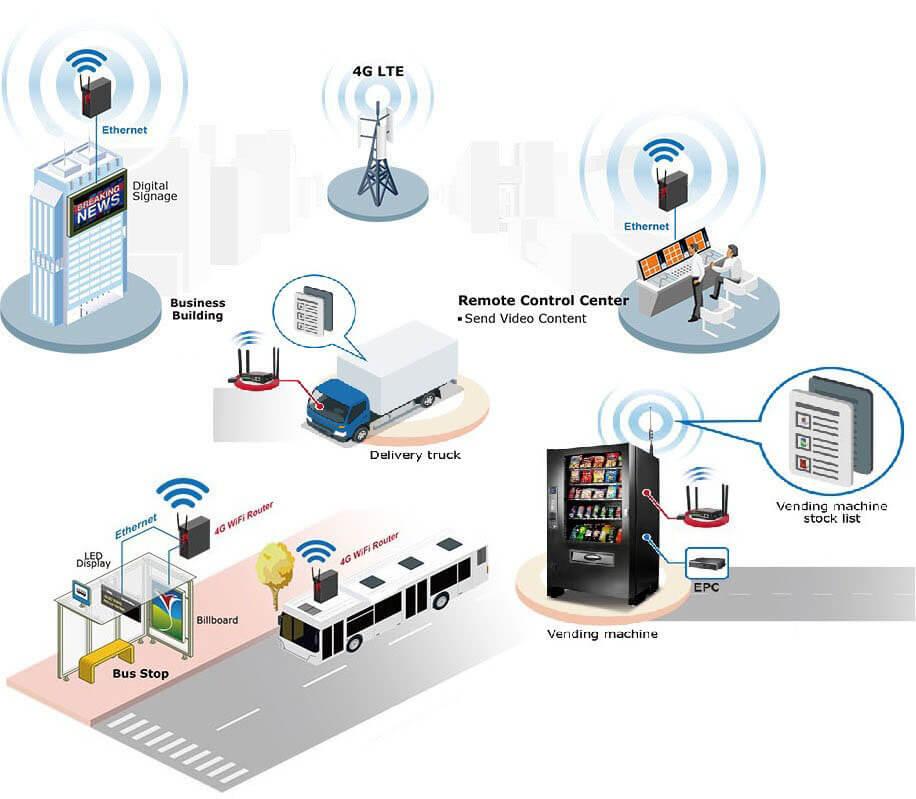 Решения на базе 4G LTE