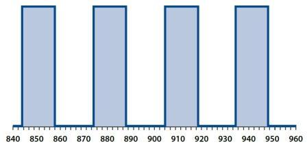 Частотная сетка SWDM