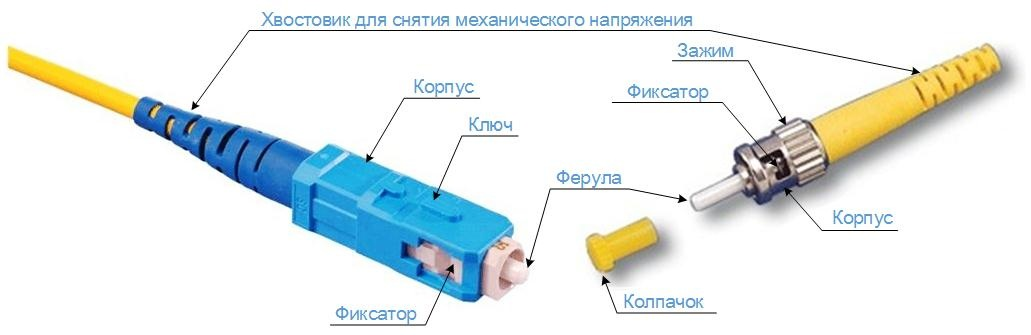 Общая структура коннектора.